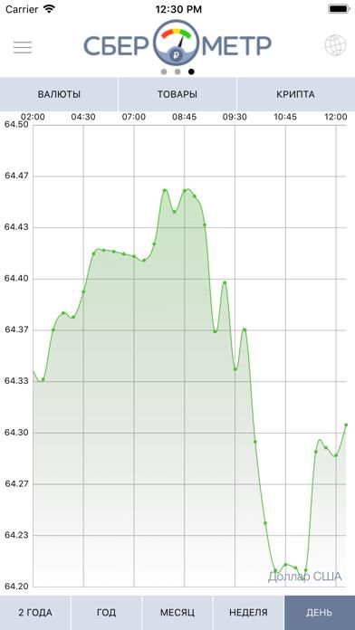 Сберометр: курс доллара завтраСкриншоты 3