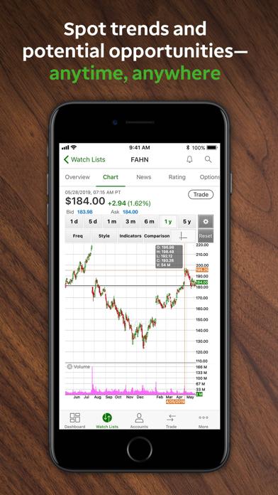 TD Ameritrade Mobile - Revenue & Download estimates - Apple App