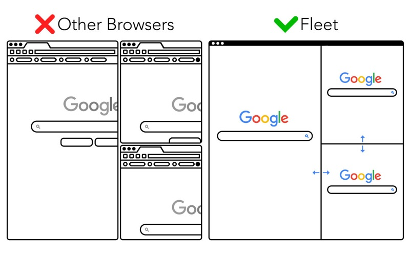 Fleet: The Multibrowser