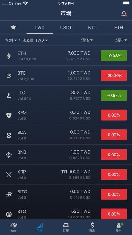 BitoPro Crypto Exchange