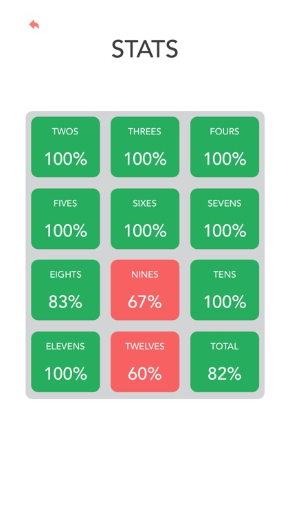 Multiplication: Times Tables