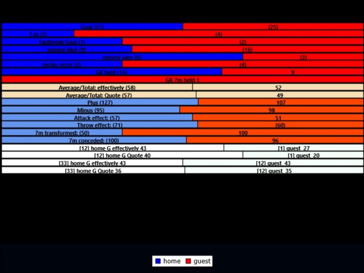THSAX Handball Game Statistic screenshot-5