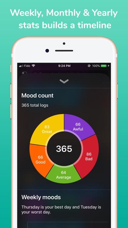 MoodWell: mood journal tracker