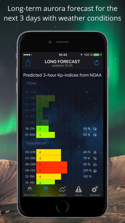 Northern Light Aurora Forecast
