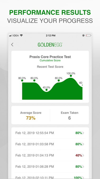 Praxis Core Practice Test by Mark Patrick