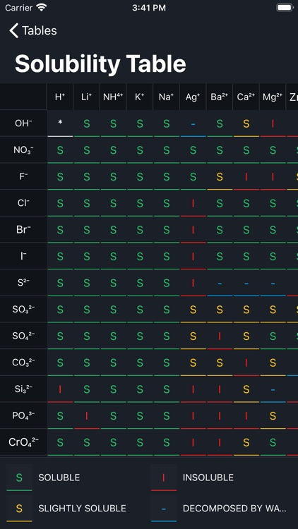 Periodic Table 2021(Chemistry) screenshot-7