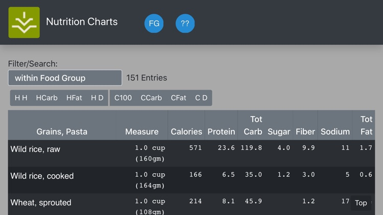 Nutrition Charts
