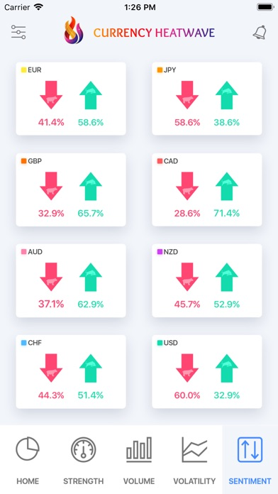 Currency Heatwave:  Forex Tool