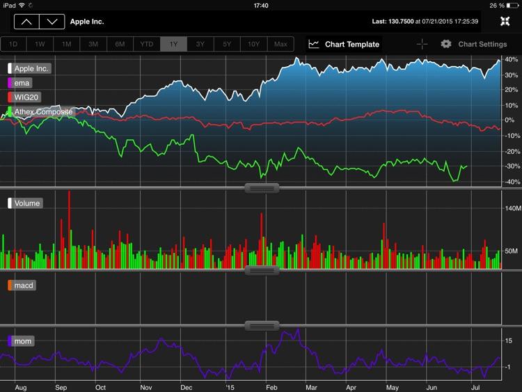 StockMarkets for iPad screenshot-3