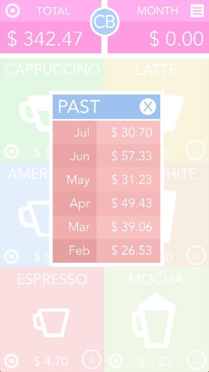 CB: Coffee Budget