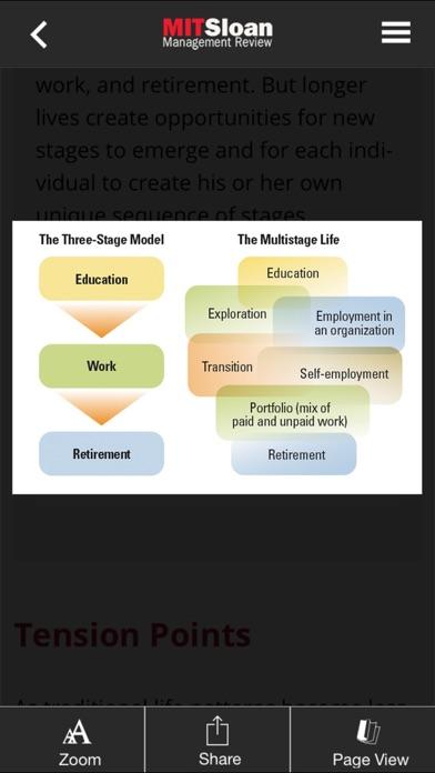 Mit Sloan Management Review review screenshots