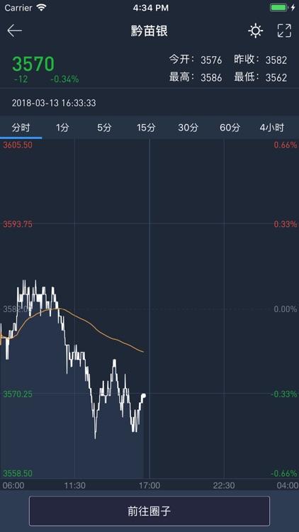 91投资-全球期货行情分析