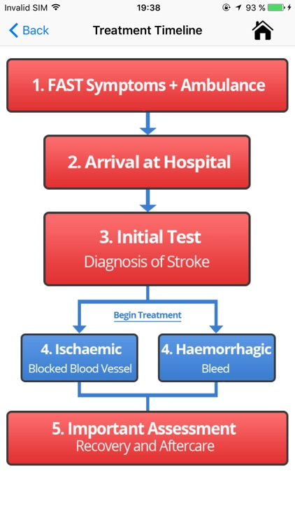 Stroke: Patient screenshot-1