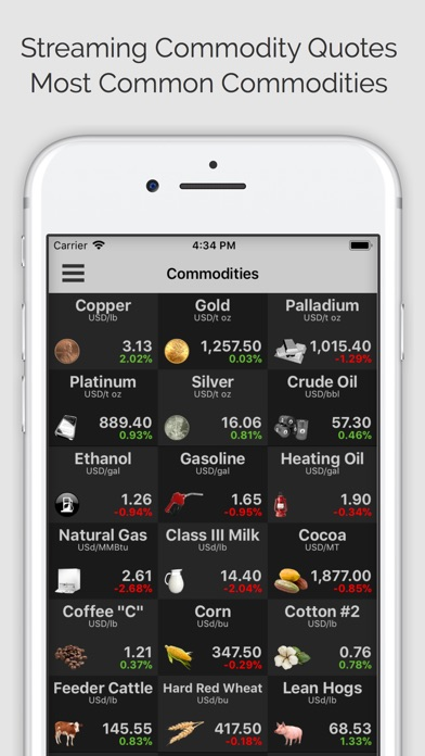 Commodities Pro (ms)