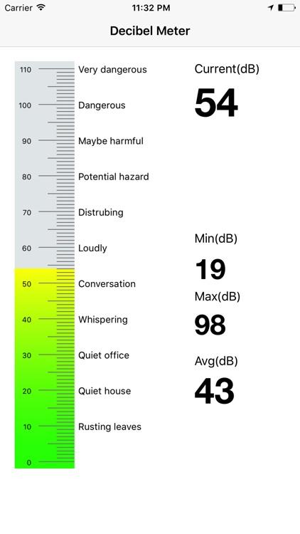 Decibel Meter Master