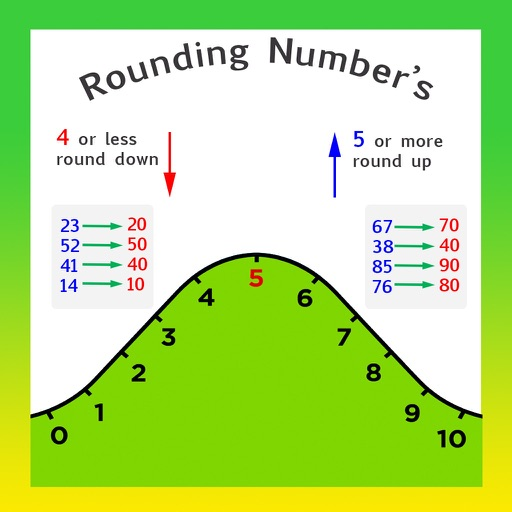 Rounding Number's