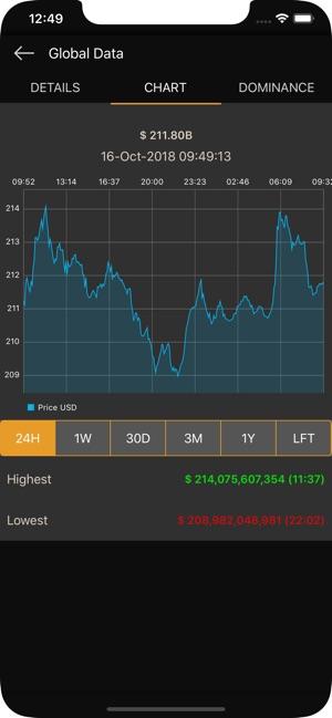 CoinMarketApp on the App Store