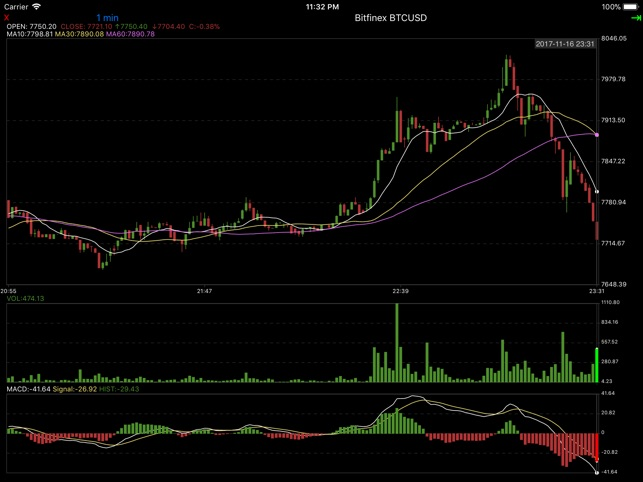 TraderBit for Bitfinex on the App Store