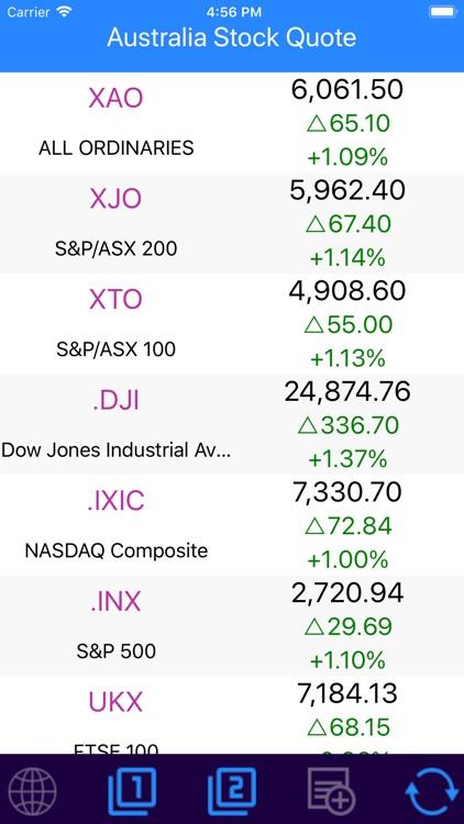 Dji Stock Quote | Australia Stock Quotes By Fu Chu Huang