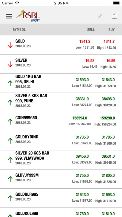 Rsbl Spot Gold Silver Prices