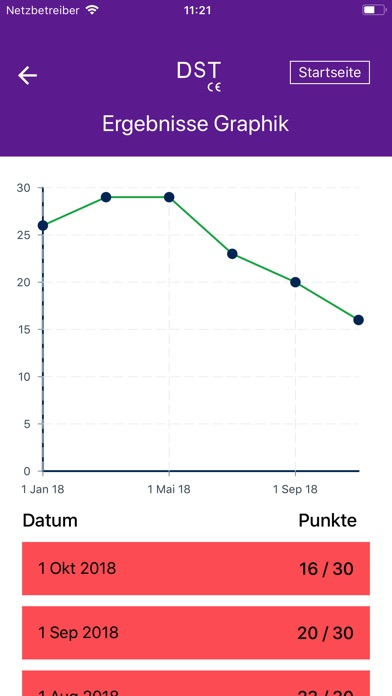Screenshot for DST – Demenz Test in Germany App Store