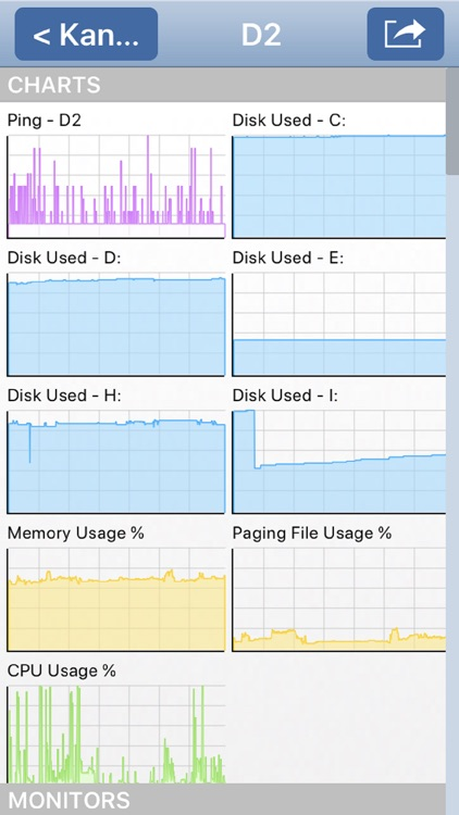 PA Server Monitor for iPhone