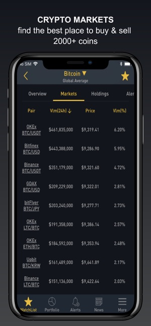 Bittrex Market Monitor App Gdax To Binance Btc – kinobey