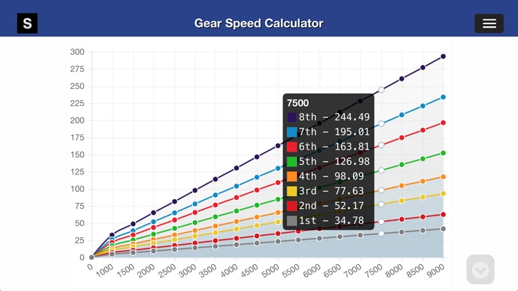 Gear Speed and Tire Size