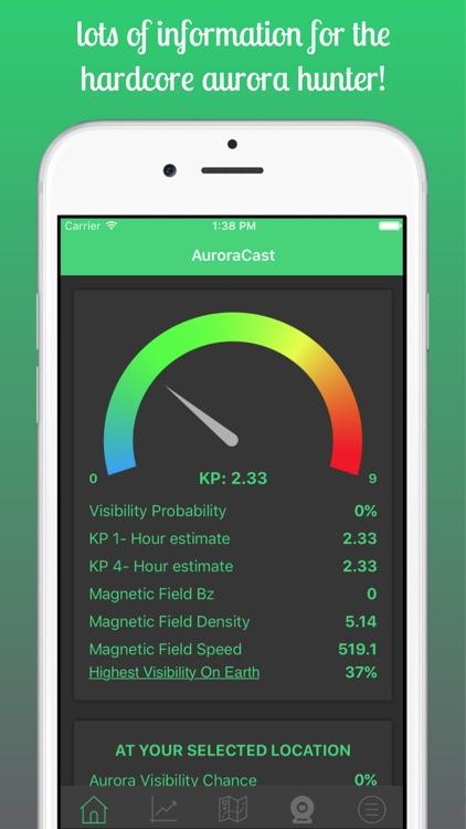 AuroraCast - Aurora Forecast