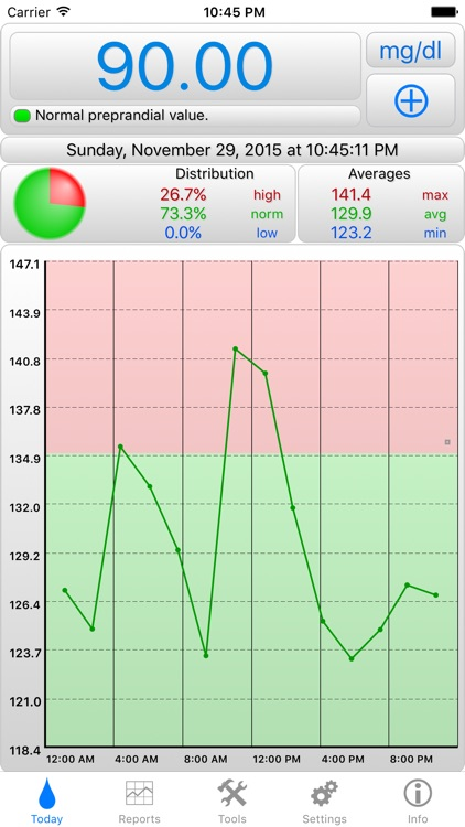 BGluMon – Glucose Monitor