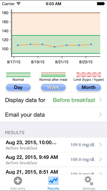 Blood Glucose Tracker