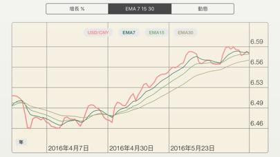 FX Diff - 直觀比較外匯貨幣對: 比特币, 以太坊, 加密貨幣屏幕截圖3