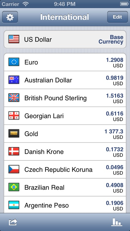 CurrencyGo: Currency Exchange Rates Converter with Multiple Sources