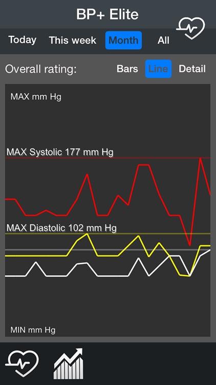 Blood Pressure+ Elite screenshot-4