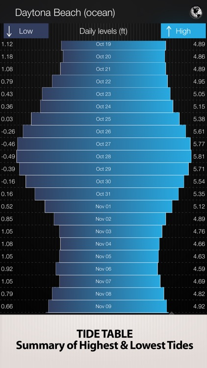 Tides PRO - High and Low Tide Times Tables & Tidal Charts screenshot-2