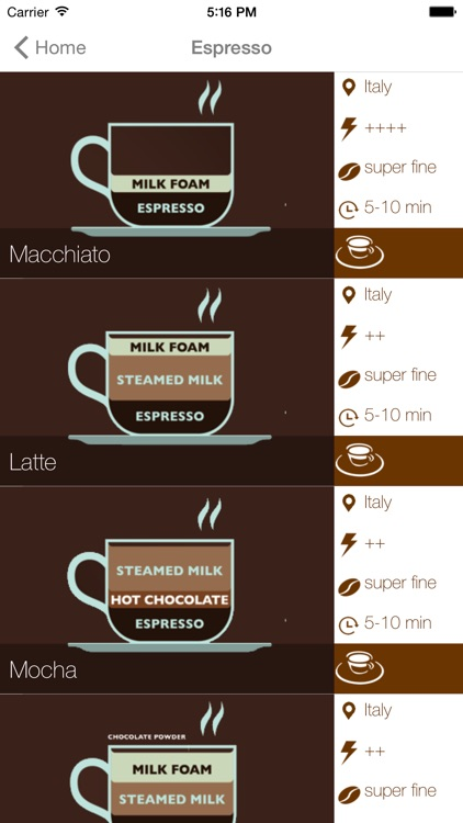 Cup of Joe - Complete coffee recipe guide