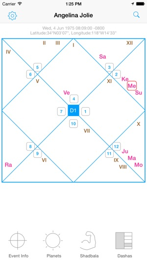Jyotish Dashboard™ Preview - Indian/Vedic Astrology Charting
