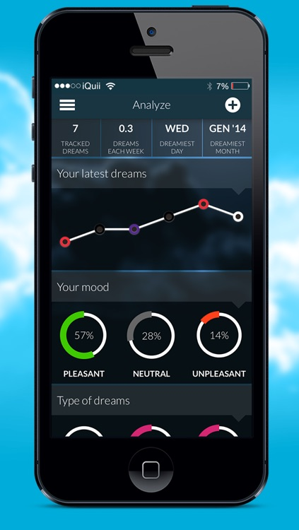 Dreamboard, the safe and secure self-tracking dream journal