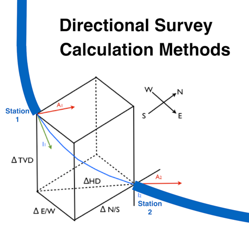 Directional Survey Methods