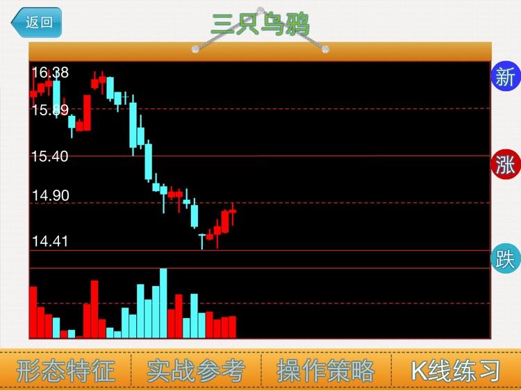 逃顶K线形态HD-炒股必备知识 screenshot-4