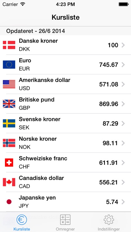 Danish Currency Exchange Rates