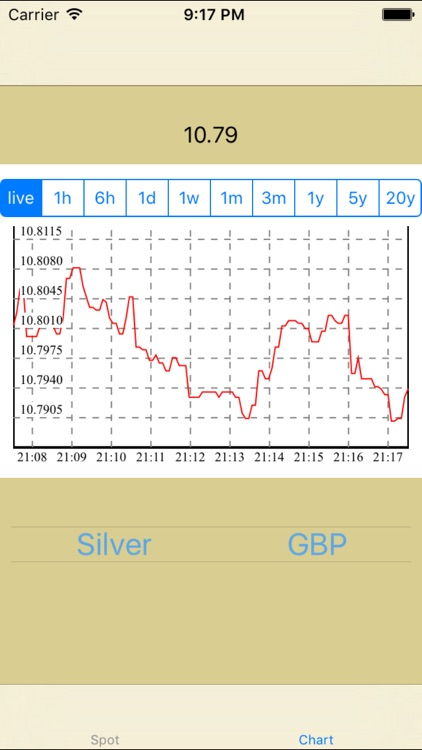 Gold Price Live Silver Spot Chart And History