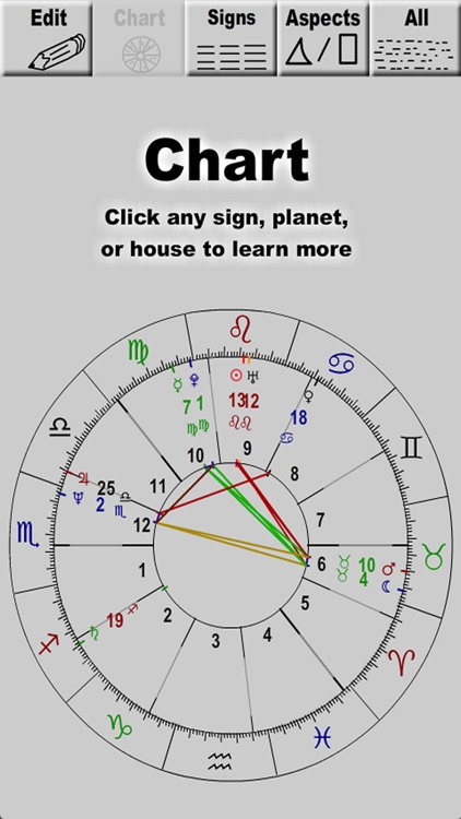 Astro Personality Chart