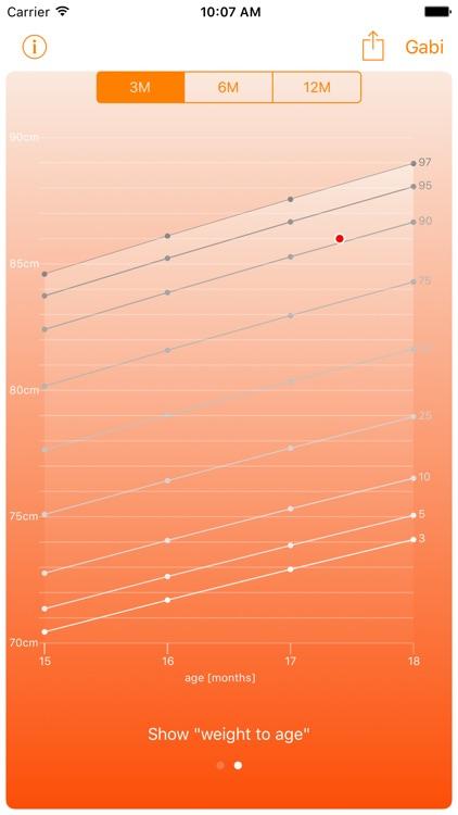 Centiles: Baby Growth Charts screenshot-3