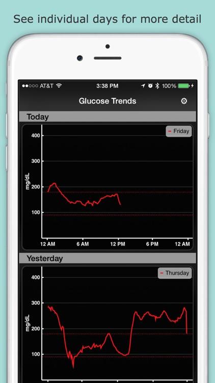 Glucose Trends