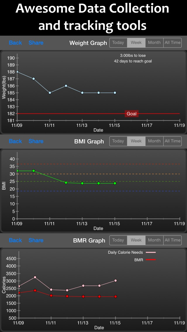 Fitter Fitness Calculator & Weight Tracker - Personal Daily Weight Tracker and BMI, BMR, Body Fat% & Waist to Hip Ratio Manager Screenshot