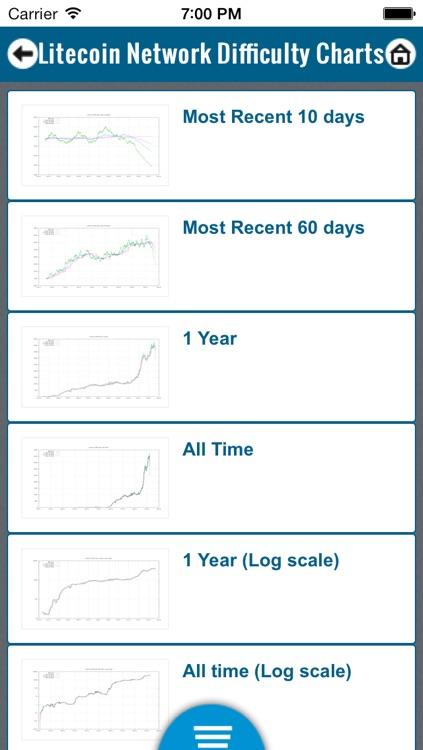 Litecoin Trends screenshot-4