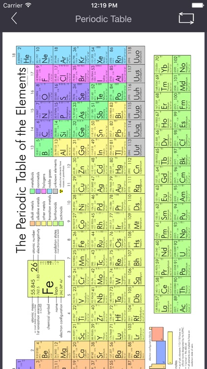 Periodic Table Flashcards Pro with 118 Elements. Now with Progress Tracking and Spaced Repetition Score! screenshot-3