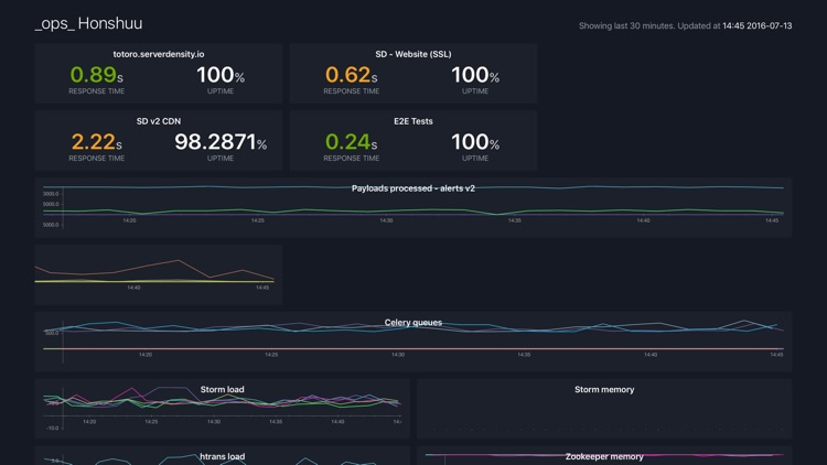 Server Density Dashboard