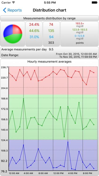BCMon – Cholesterol Monitor